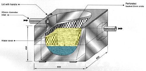 Eliminates blockages basket takes approximately 45 kg of solids easy